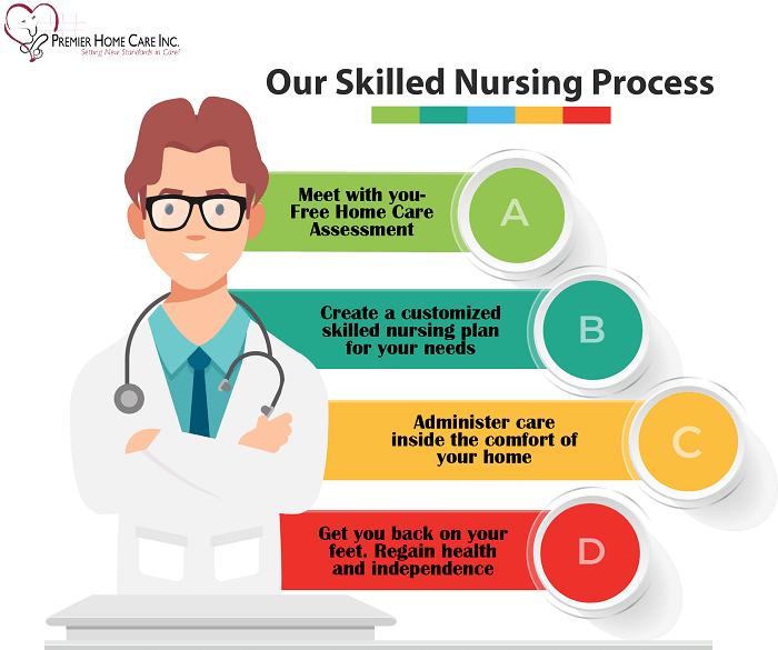 Skilled Nursing Philadelphia PA